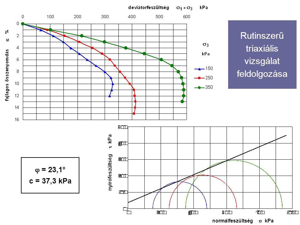 Rutinszerű triaxiális vizsgálat feldolgozása normálfeszültség  kPa nyírófeszültség  kPa  = 23,1° c = 37,3 kPa