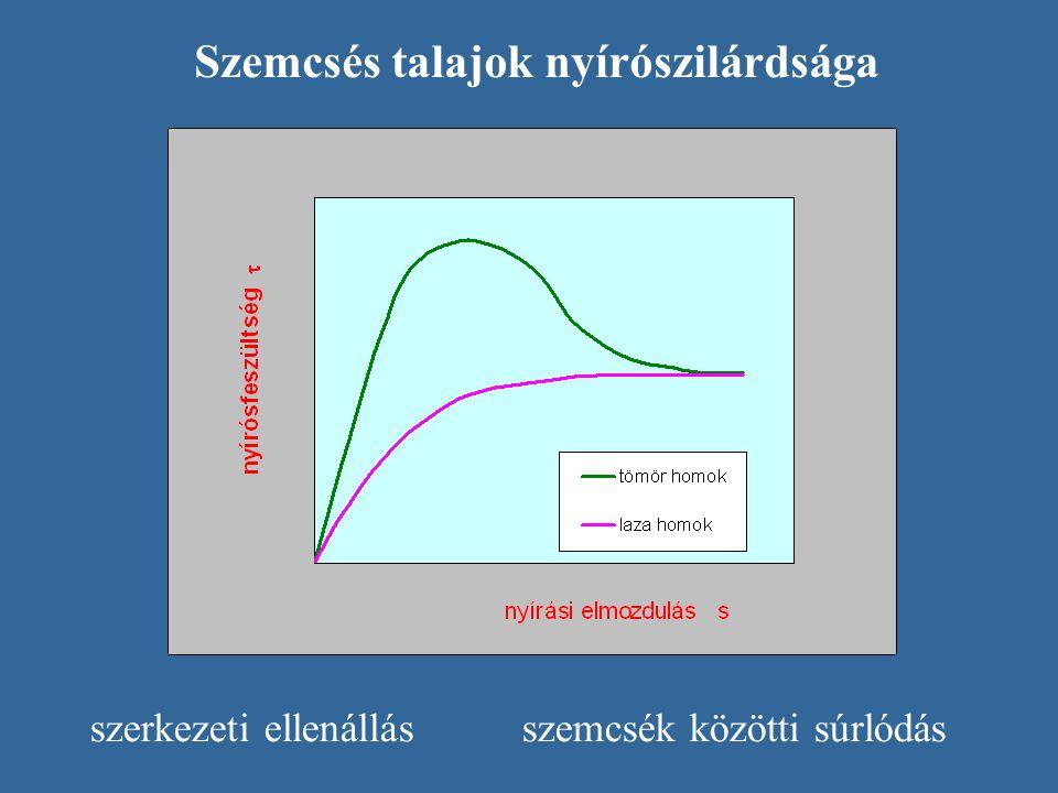 Szemcsés talajok nyírószilárdsága szerkezeti ellenállás szemcsék közötti súrlódás