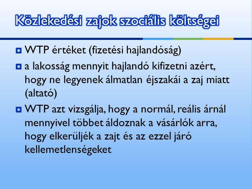  WTP értéket (fizetési hajlandóság)  a lakosság mennyit hajlandó kifizetni azért, hogy ne legyenek álmatlan éjszakái a zaj miatt (altató)  WTP azt