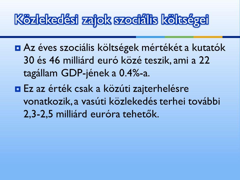  Az éves szociális költségek mértékét a kutatók 30 és 46 milliárd euró közé teszik, ami a 22 tagállam GDP-jének a 0.4%-a.  Ez az érték csak a közúti