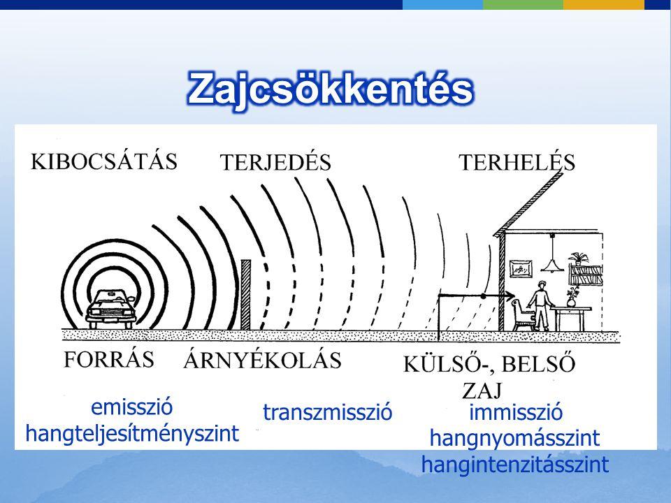 emisszió hangteljesítményszint immisszió hangnyomásszint hangintenzitásszint transzmisszió