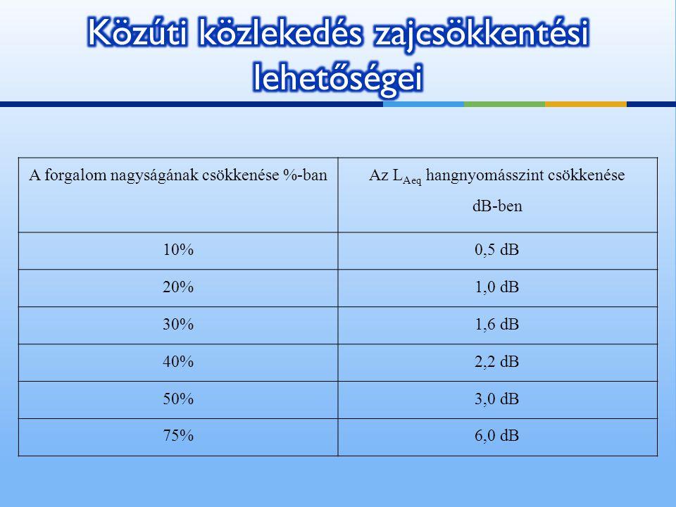A forgalom nagyságának csökkenése %-ban Az L Aeq hangnyomásszint csökkenése dB-ben 10%0,5 dB 20%1,0 dB 30%1,6 dB 40%2,2 dB 50%3,0 dB 75%6,0 dB