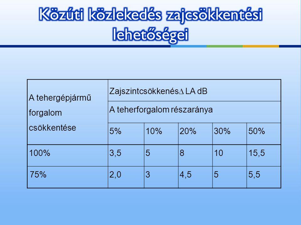 A tehergépjármű forgalom csökkentése Zajszintcsökkenés  LA dB A teherforgalom részaránya 5%10%20%30%50% 100%3,5581015,5 75%2,034,555,5