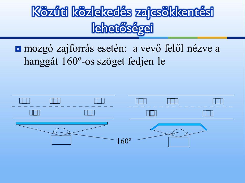  mozgó zajforrás esetén: a vevő felől nézve a hanggát 160º-os szöget fedjen le 160º