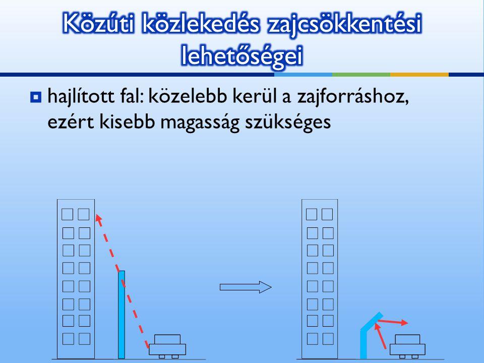  hajlított fal: közelebb kerül a zajforráshoz, ezért kisebb magasság szükséges