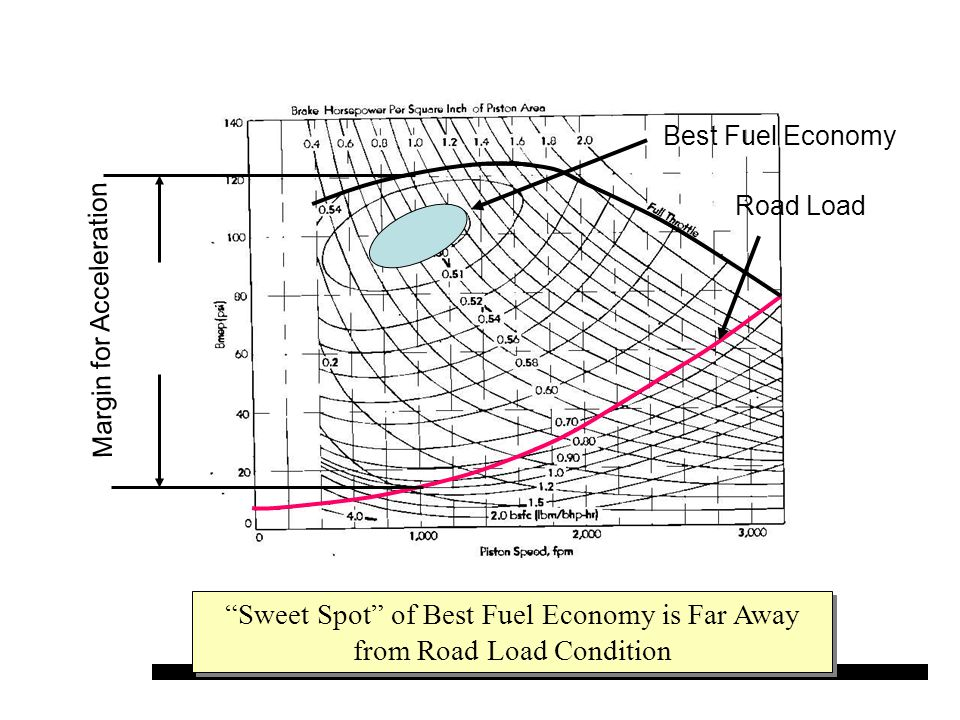 "Road Load Best Fuel Economy Margin for Acceleration ""Sweet Spot"" of Best Fuel Economy is Far Away from Road Load Condition"