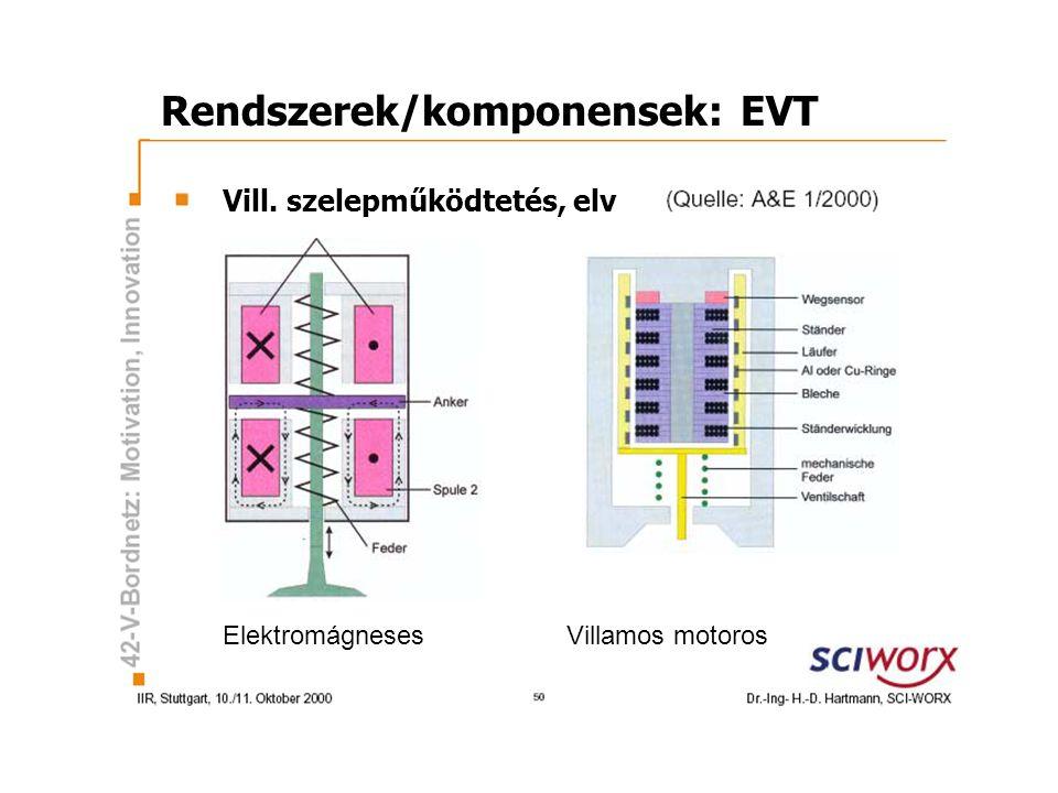 Rendszerek/komponensek: EVT Vill. szelepműködtetés, elv Elektromágneses Villamos motoros
