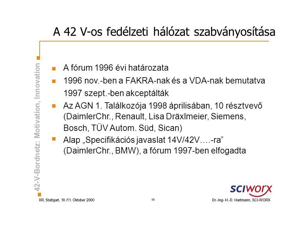 A 42 V-os fedélzeti hálózat szabványosítása A fórum 1996 évi határozata 1996 nov.-ben a FAKRA-nak és a VDA-nak bemutatva 1997 szept.-ben akceptálták Az AGN 1.