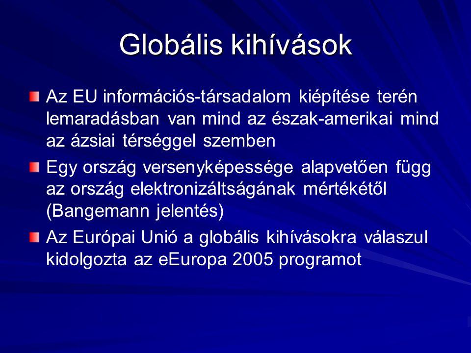 Beilleszkedés a pán – európai eKormányzati rendszerbe Fő cél (Lisszaboni konferencia) – –az Európai Unió a tudásalapú társadalomra támaszkodva 2010-re előzze meg az USA-t Operatív célok (eEurope 2005) – –Interaktív közszolgáltatások: elérhetővé tenni mindenki számára 2004 év végére – –Közbeszerzés: jelentős részének elektronikus útra terelése 2005 végére – –Közösségi internet hozzáférési pontok: minden állampolgár részére biztosítani a hozzáférést ezekhez, a lehetőleg szélessávval rendelkező pontokhoz – –Szélessávú kapcsolatok: minden közintézmény részére biztosítani 2005 végére technológia semlegesen – –Interoperabilitás: kiemelt jelentőségnek tekinthető – –Kultúra és turizmus: e-szolgáltatások indítása Európa népszerűsítése céljából 2005 végére – –Biztonságos kommunikáció az államigazgatásban: minősített kormányzati információk számára egy rendszer kialakítása 2003 végére