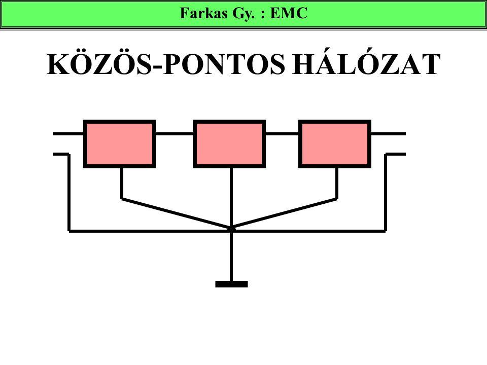 KÖZÖS-PONTOS HÁLÓZAT Farkas Gy. : EMC