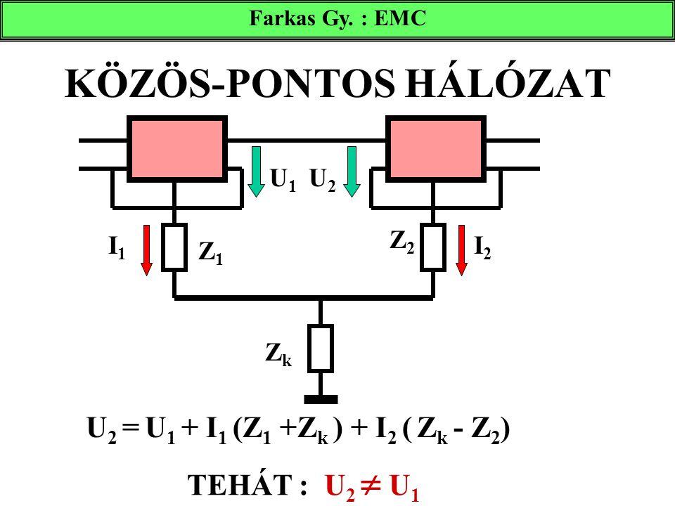 KÖZÖS-PONTOS HÁLÓZAT Farkas Gy. : EMC U 2 = U 1 + I 1 (Z 1 +Z k ) + I 2 ( Z k - Z 2 ) U1U1 U2U2 I1I1 I2I2 Z1Z1 Z2Z2 ZkZk TEHÁT : U 2  U 1
