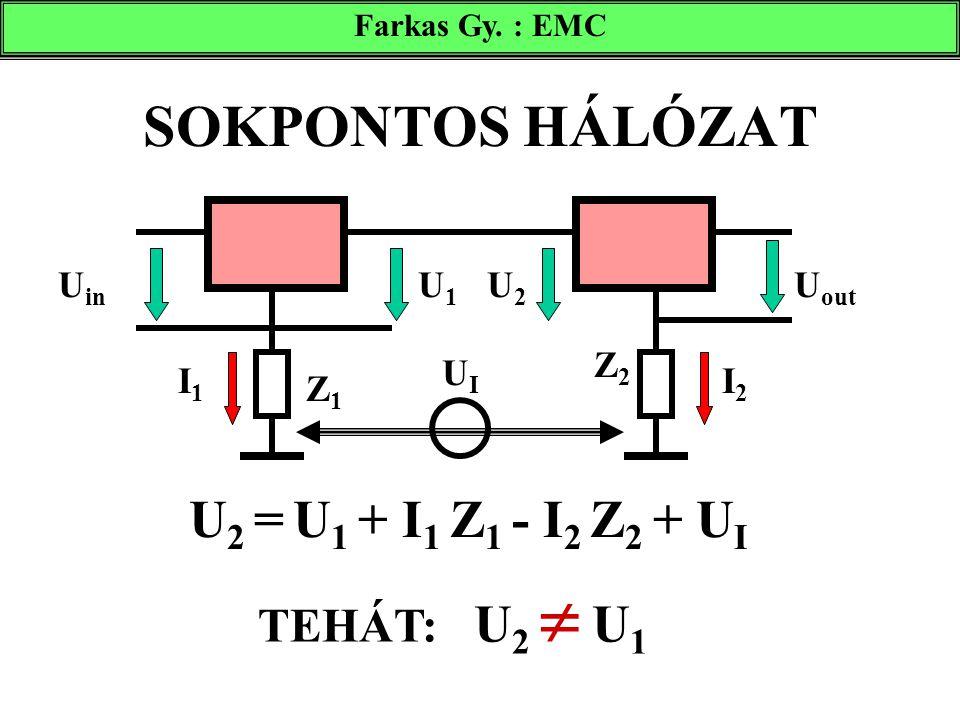 SOKPONTOS HÁLÓZAT Farkas Gy. : EMC U 2 = U 1 + I 1 Z 1 - I 2 Z 2 + U I U in U out U1U1 U2U2 I1I1 I2I2 Z1Z1 Z2Z2 UIUI TEHÁT: U 2  U 1