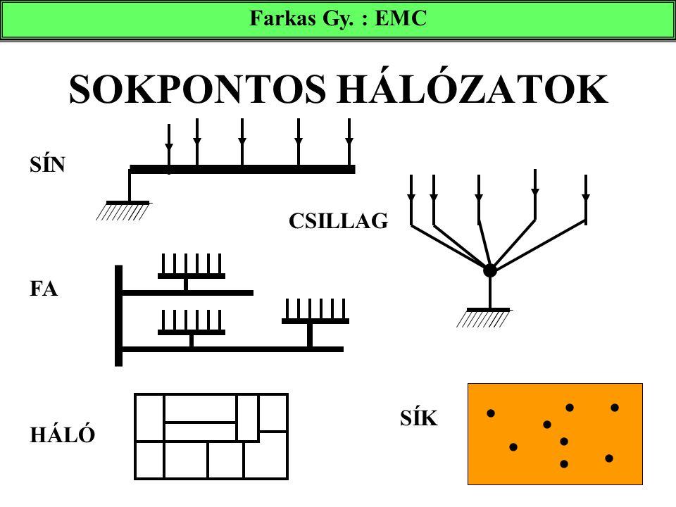 SOKPONTOS HÁLÓZATOK Farkas Gy. : EMC SÍN CSILLAG FA HÁLÓ SÍK        