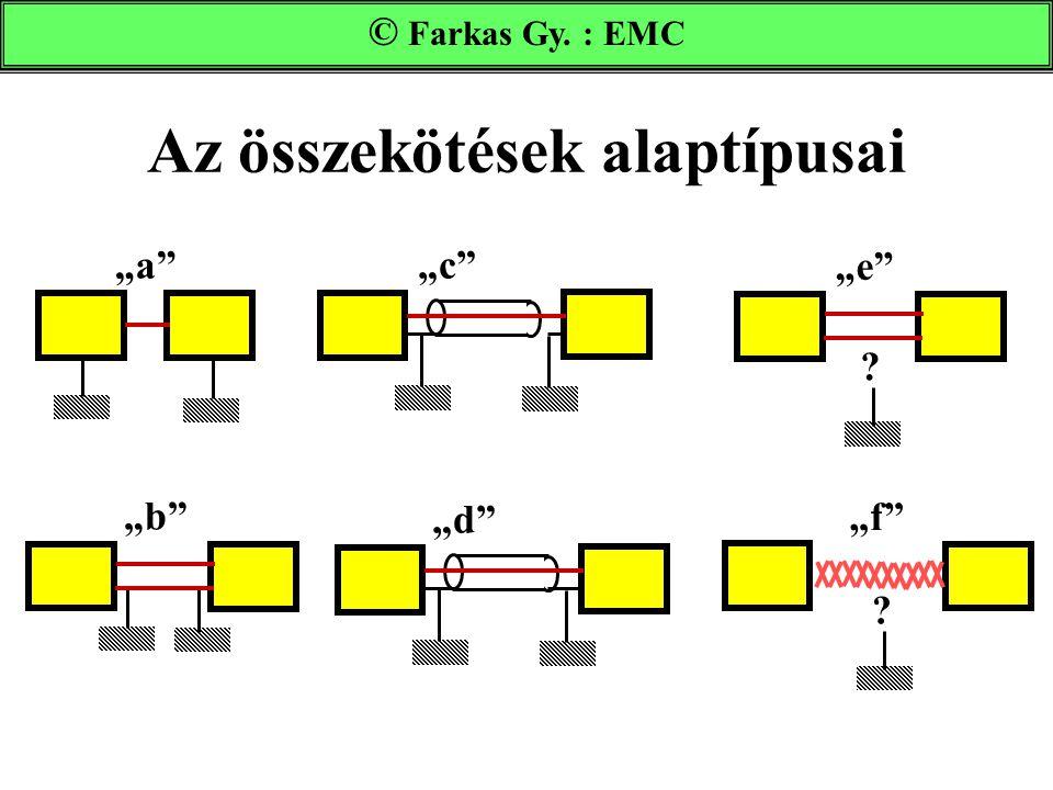 """Az összekötések alaptípusai Farkas Gy. : EMC © Farkas Gy. : EMC """"a"""" """"b"""" """"d"""" """"e"""" ? """"f"""" ? """"c"""""""