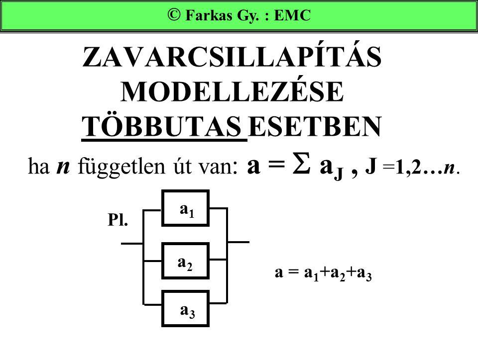 ZAVARCSILLAPÍTÁS MODELLEZÉSE TÖBBUTAS ESETBEN ha n független út van : a =  a J, J =1,2…n. Farkas Gy. : EMC © Farkas Gy. : EMC a1a1 a2a2 a3a3 Pl. a =