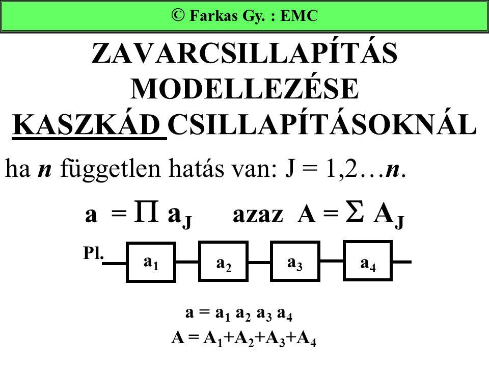 ZAVARCSILLAPÍTÁS MODELLEZÉSE KASZKÁD CSILLAPÍTÁSOKNÁL ha n független hatás van: J = 1,2…n. a =  a J azaz A =  A J Farkas Gy. : EMC © Farkas Gy. : EM