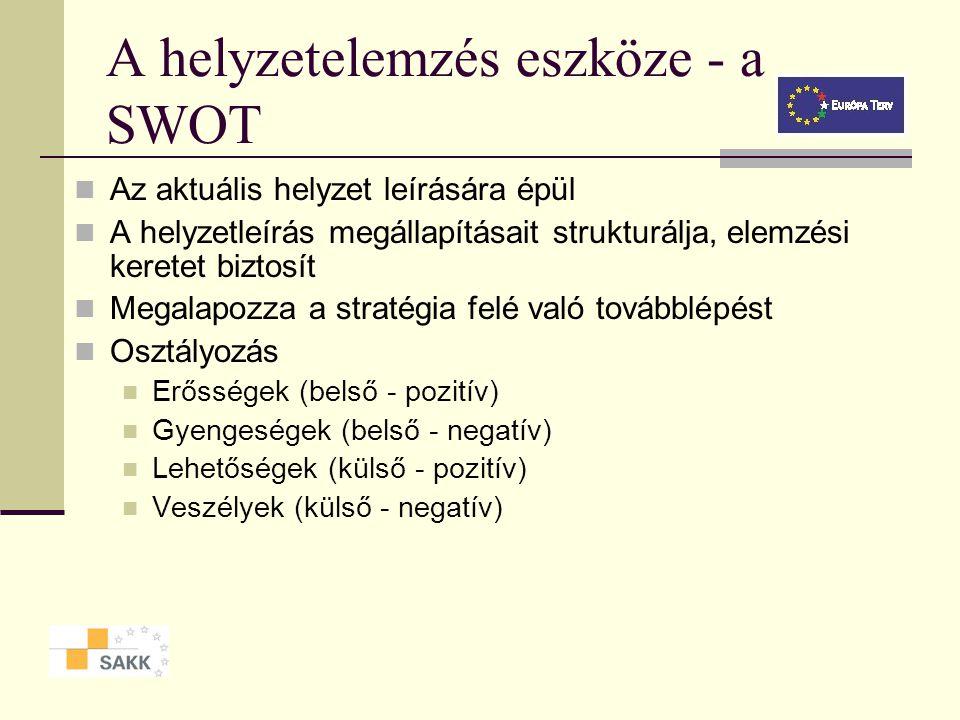 A helyzetelemzés eszköze - a SWOT Az aktuális helyzet leírására épül A helyzetleírás megállapításait strukturálja, elemzési keretet biztosít Megalapozza a stratégia felé való továbblépést Osztályozás Erősségek (belső - pozitív) Gyengeségek (belső - negatív) Lehetőségek (külső - pozitív) Veszélyek (külső - negatív)