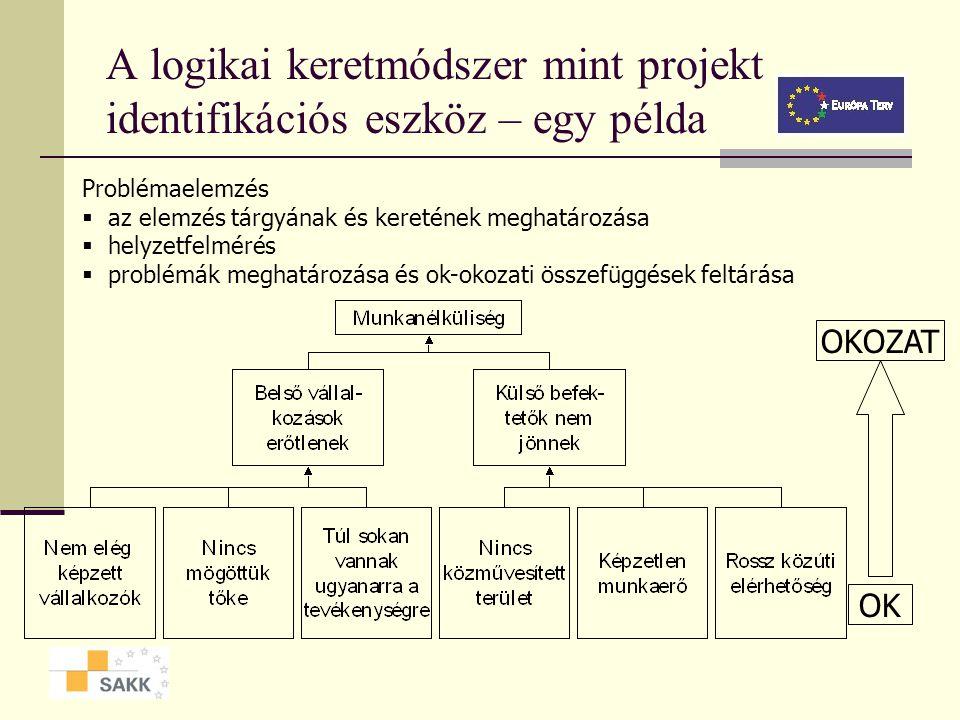 A logikai keretmódszer mint projekt identifikációs eszköz – egy példa Problémaelemzés  az elemzés tárgyának és keretének meghatározása  helyzetfelmérés  problémák meghatározása és ok-okozati összefüggések feltárása OK OKOZAT