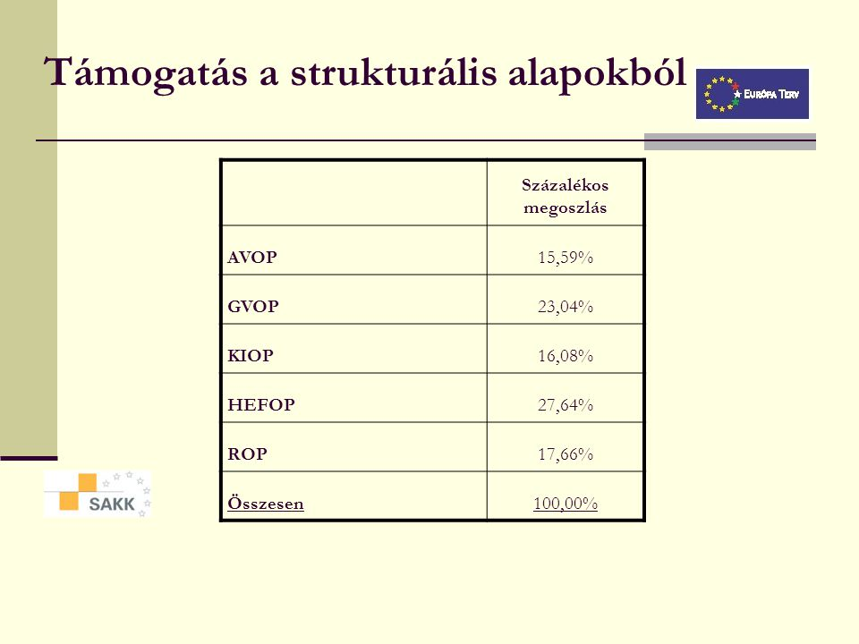 Az NFT számokban (2004-2006) 1100-1500 Mrd Ft EU forrás és magyar társfinanszírozás fordítható fejlesztésekre  EU források: ~750 Mrd Ft  Magyar társ
