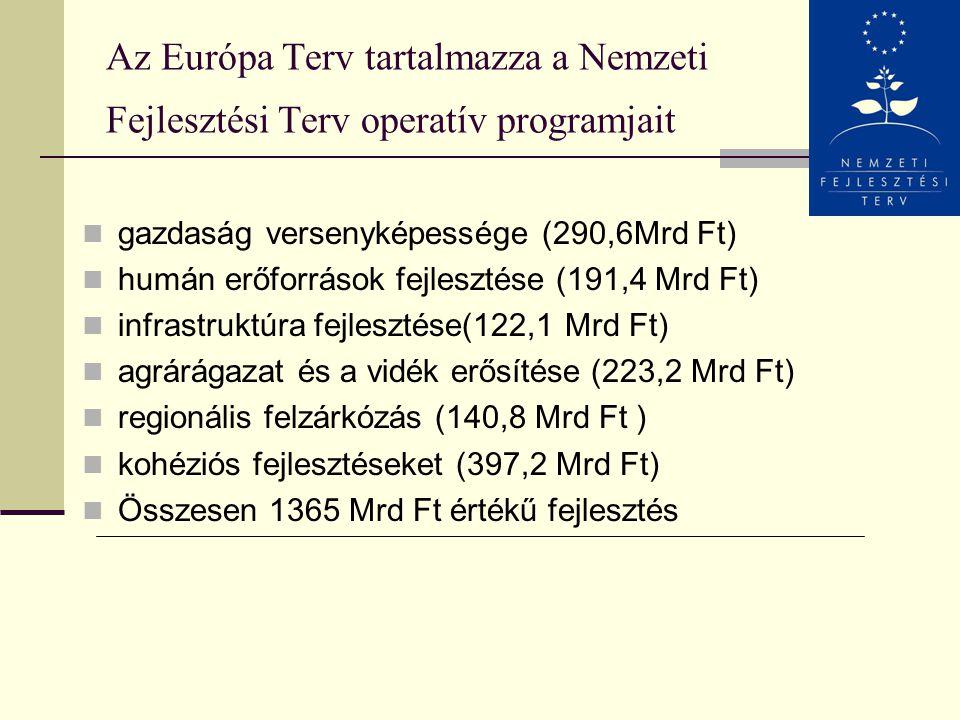 EURÓPA-terv 2004 Az Európa-terv a kormány hosszú távú fejlesztési céljait tartalmazza 1365 milliárd forint értékben, uniós és hazai forrásokból finans