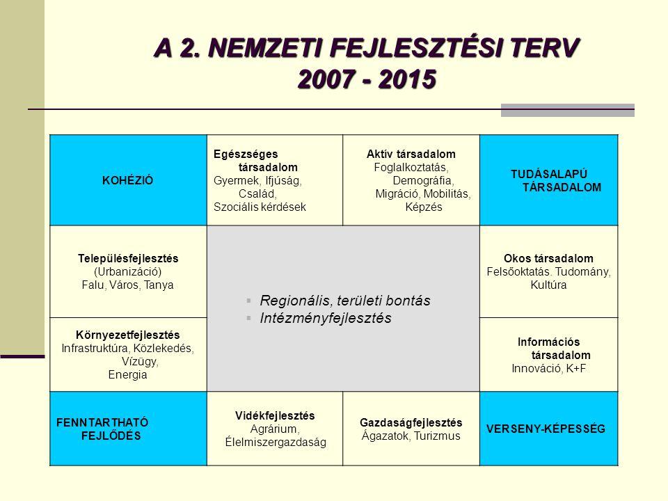 A fejlesztéspolitika kihívásai a következő programozási időszakban (2007–2013) A tervvel és a tervezéssel szemben támasztott követelmények: A terv cik