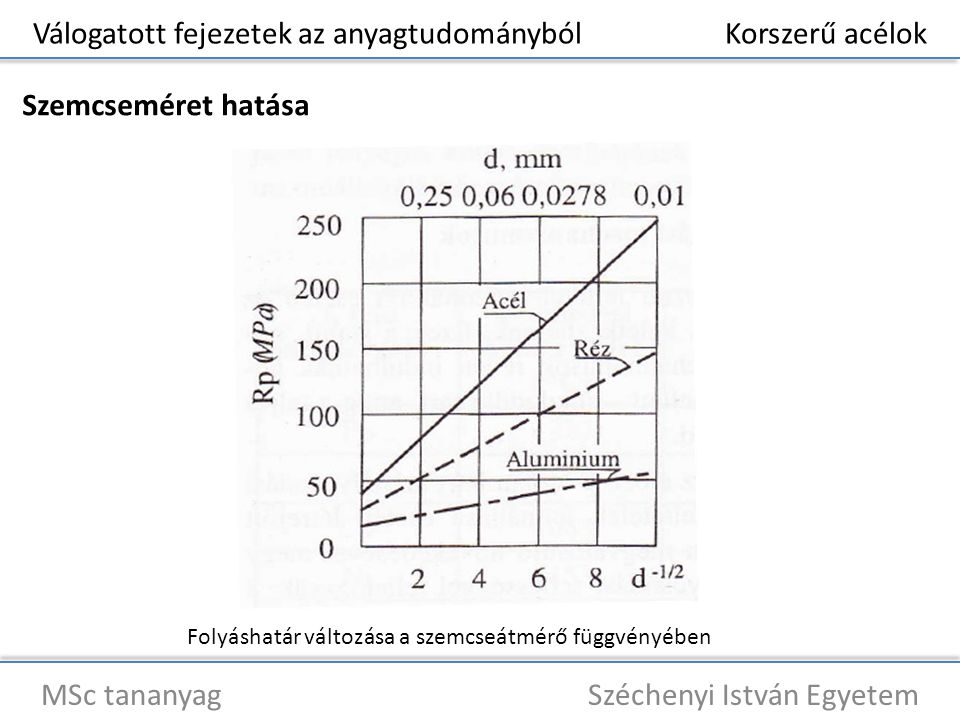 Válogatott fejezetek az anyagtudományból Korszerű acélok MSc tananyag Széchenyi István Egyetem Szemcseméret hatása Folyáshatár változása a szemcseátmé