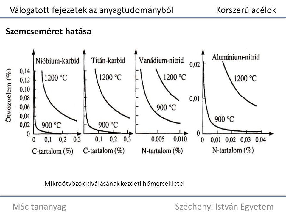 Válogatott fejezetek az anyagtudományból Korszerű acélok MSc tananyag Széchenyi István Egyetem Szemcseméret hatása Mikroötvözők kiválásának kezdeti hő