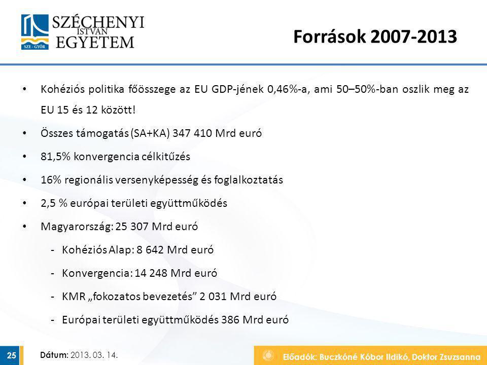 Előadók: Buczkóné Kóbor Ildikó, Doktor Zsuzsanna Dátum: 2013. 03. 14. Források 2007-2013 Kohéziós politika főösszege az EU GDP-jének 0,46%-a, ami 50–5
