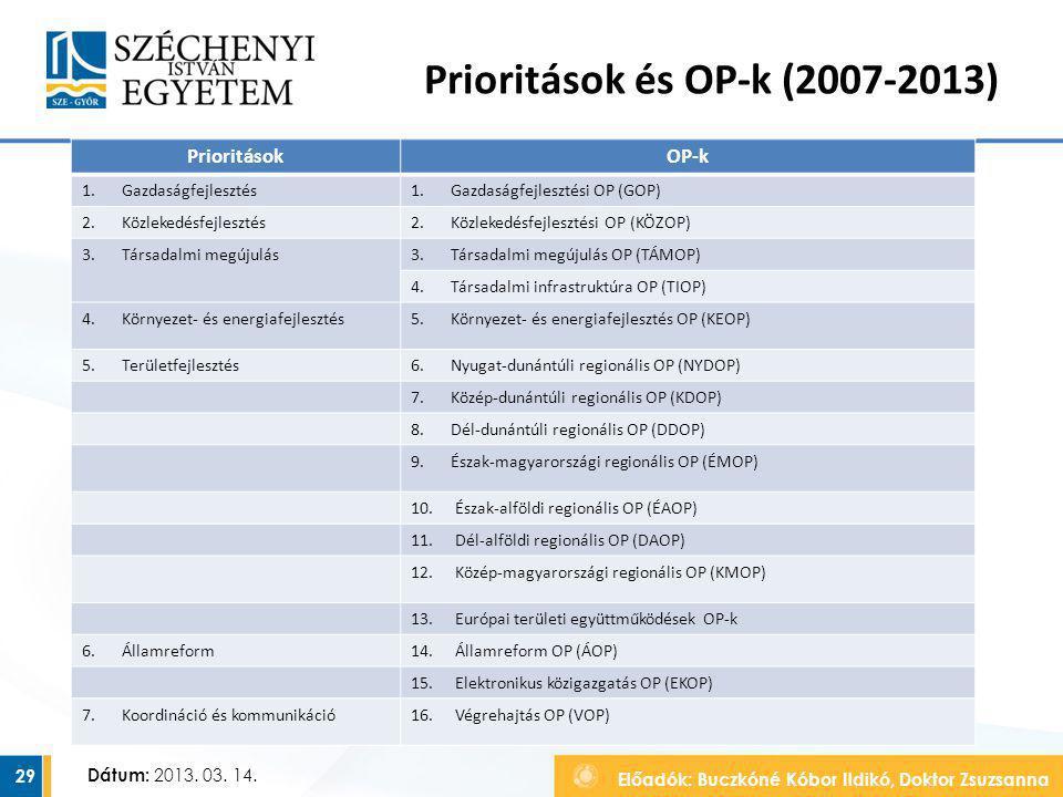 Előadók: Buczkóné Kóbor Ildikó, Doktor Zsuzsanna Dátum: 2013. 03. 14. Prioritások és OP-k (2007-2013) 29 PrioritásokOP-k 1.Gazdaságfejlesztés1.Gazdasá