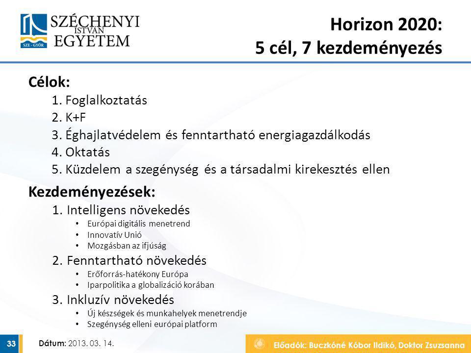 Előadók: Buczkóné Kóbor Ildikó, Doktor Zsuzsanna Dátum: 2013. 03. 14. Horizon 2020: 5 cél, 7 kezdeményezés Célok: 1.Foglalkoztatás 2.K+F 3.Éghajlatvéd