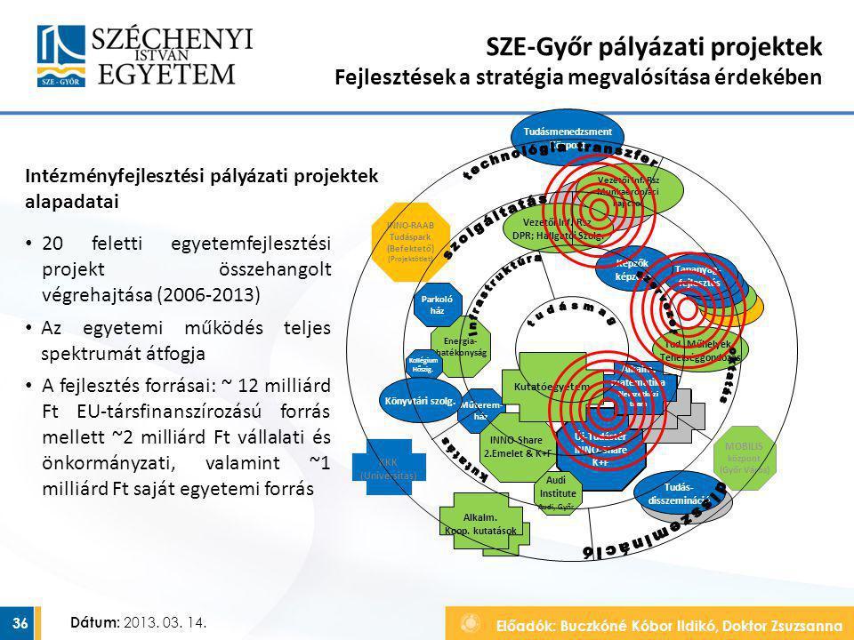 Előadók: Buczkóné Kóbor Ildikó, Doktor Zsuzsanna Dátum: 2013. 03. 14. SZE-Győr pályázati projektek Fejlesztések a stratégia megvalósítása érdekében 36