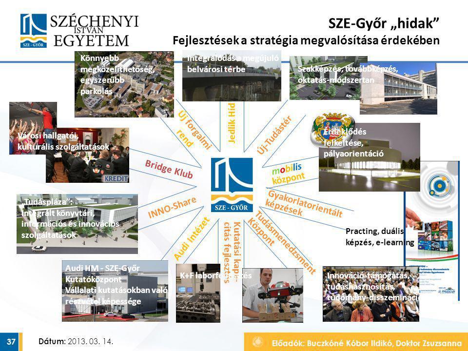 """Előadók: Buczkóné Kóbor Ildikó, Doktor Zsuzsanna Dátum: 2013. 03. 14. SZE-Győr """"hidak"""" Fejlesztések a stratégia megvalósítása érdekében 37 INNO-Share"""