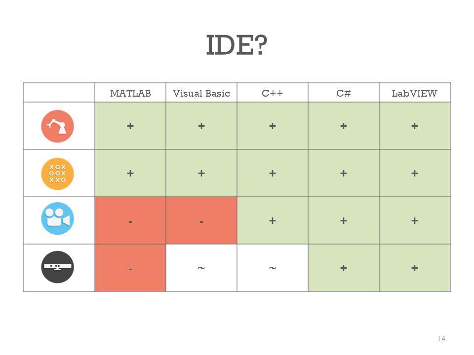 MATLABVisual BasicC++C#LabVIEW +++++ +++++ --+++ -~~++ IDE? 14
