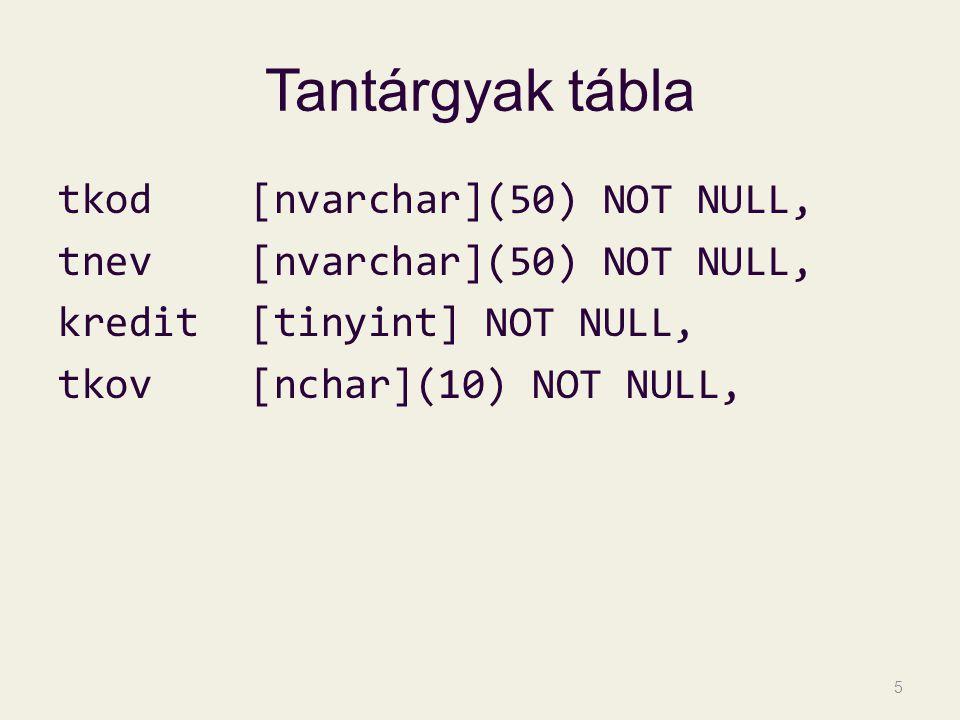Jegyek tábla neptun[nchar](6) NOT NULL, tkod[nvarchar](50) NOT NULL, jegy[tinyint] NOT NULL, vdatum[smalldatetime] NOT NULL, uv[tinyint] NULL, tanev[nchar](10) NULL, felev[nchar](10) NULL 6