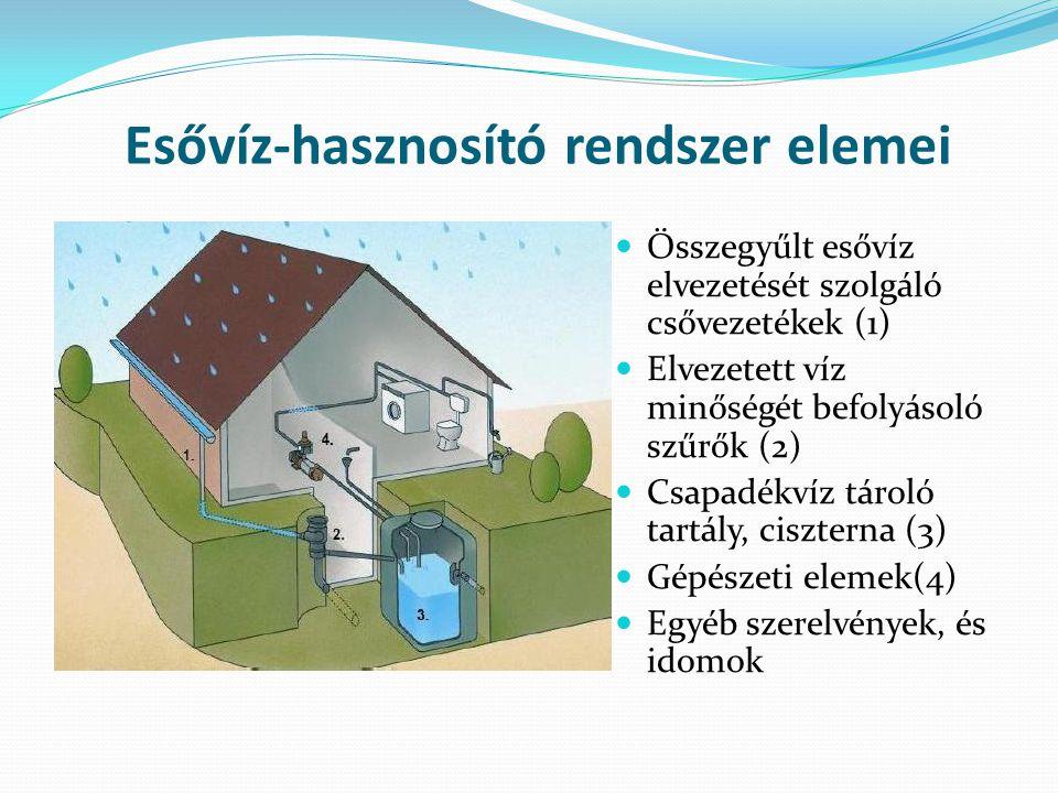Esővíz-hasznosító rendszer elemei Összegyűlt esővíz elvezetését szolgáló csővezetékek (1) Elvezetett víz minőségét befolyásoló szűrők (2) Csapadékvíz tároló tartály, ciszterna (3) Gépészeti elemek(4) Egyéb szerelvények, és idomok