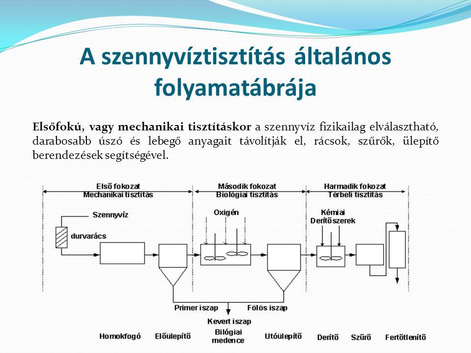 A szennyvíztisztítás általános folyamatábrája Elsőfokú, vagy mechanikai tisztításkor a szennyvíz fizikailag elválasztható, darabosabb úszó és lebegő anyagait távolítják el, rácsok, szűrők, ülepítő berendezések segítségével.