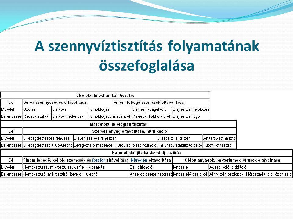 A szennyvíztisztítás folyamatának összefoglalása