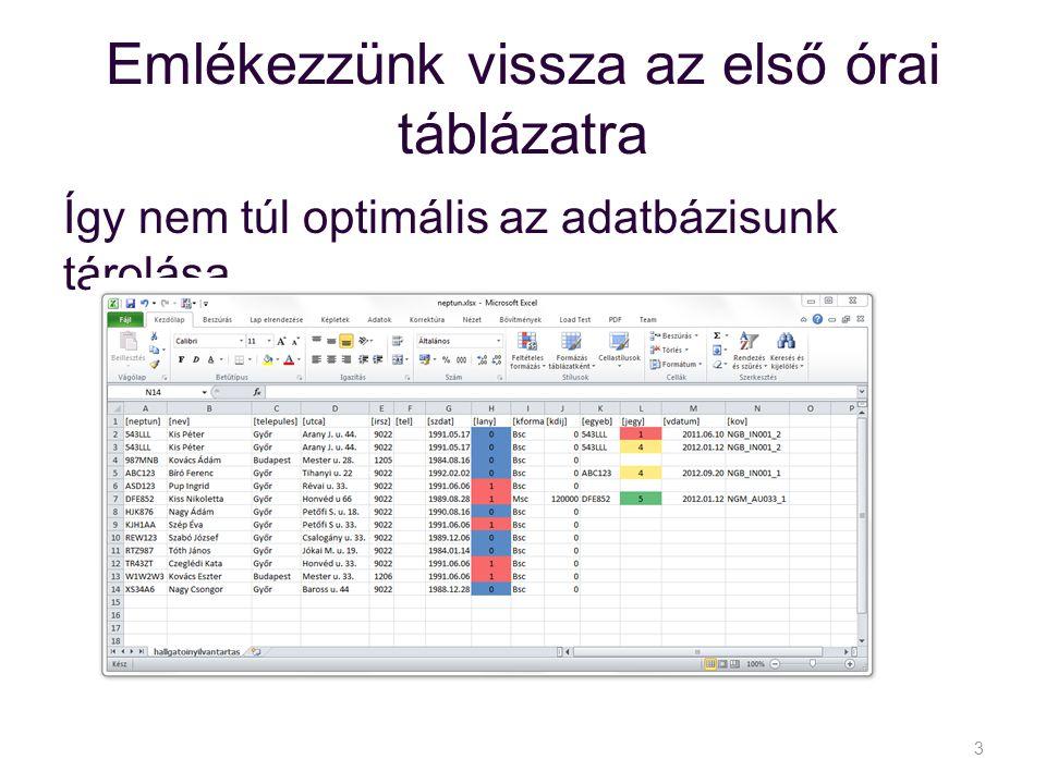 Emlékezzünk vissza az első órai táblázatra Így nem túl optimális az adatbázisunk tárolása 3