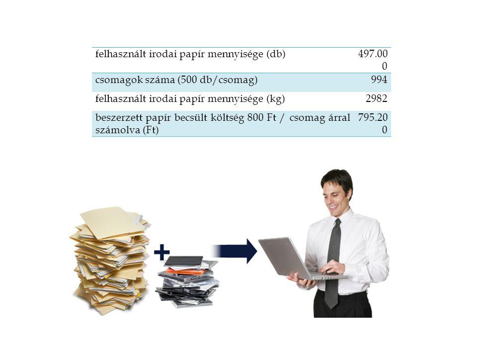 felhasznált irodai papír mennyisége (db)497.00 0 csomagok száma (500 db/csomag)994 felhasznált irodai papír mennyisége (kg)2982 beszerzett papír becsült költség 800 Ft / csomag árral számolva (Ft) 795.20 0