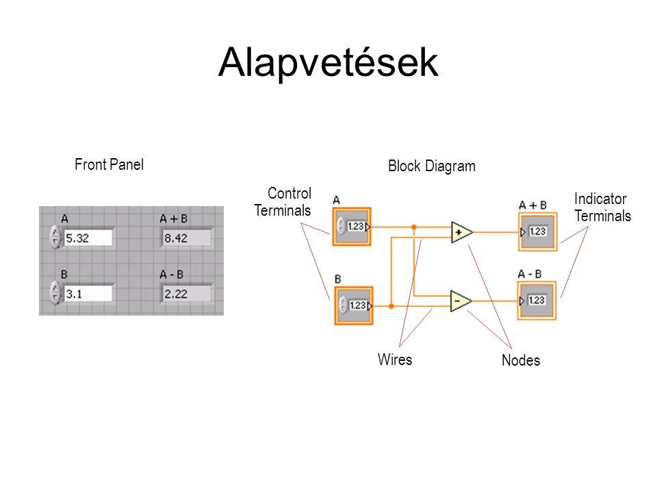 Alapvetések Nodes Wires Control Terminals Block Diagram Front Panel Indicator Terminals