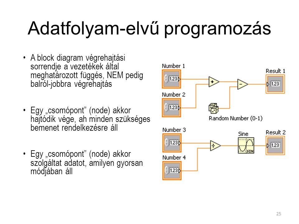 """Adatfolyam-elvű programozás A block diagram végrehajtási sorrendje a vezetékek által meghatározott függés, NEM pedig balról-jobbra végrehajtás Egy """"cs"""