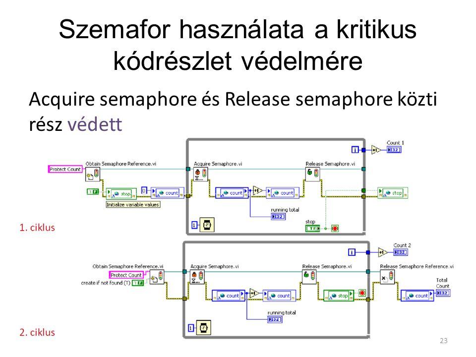 Szemafor használata a kritikus kódrészlet védelmére Acquire semaphore és Release semaphore közti rész védett 23