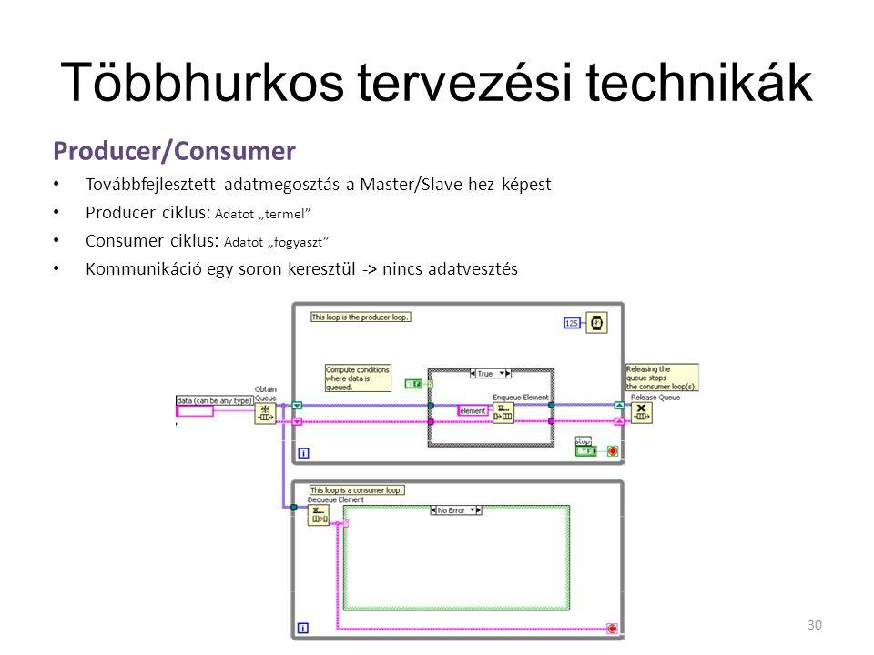 """Többhurkos tervezési technikák Producer/Consumer Továbbfejlesztett adatmegosztás a Master/Slave-hez képest Producer ciklus: Adatot """"termel"""" Consumer c"""