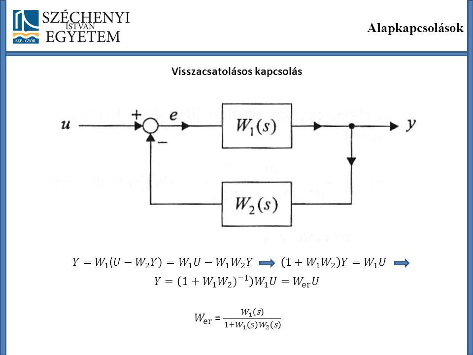 A súlyfüggvény és az átviteli függvény közötti kapcsolat Kimenő jel: Lineáris tagok és rendszerek leírási módszerei