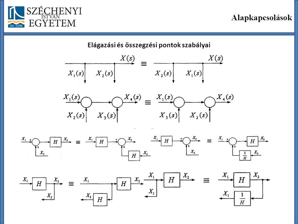 Az átviteli függvény és az átmeneti függvény közötti kapcsolat Kimenő jel: Lineáris tagok és rendszerek leírási módszerei