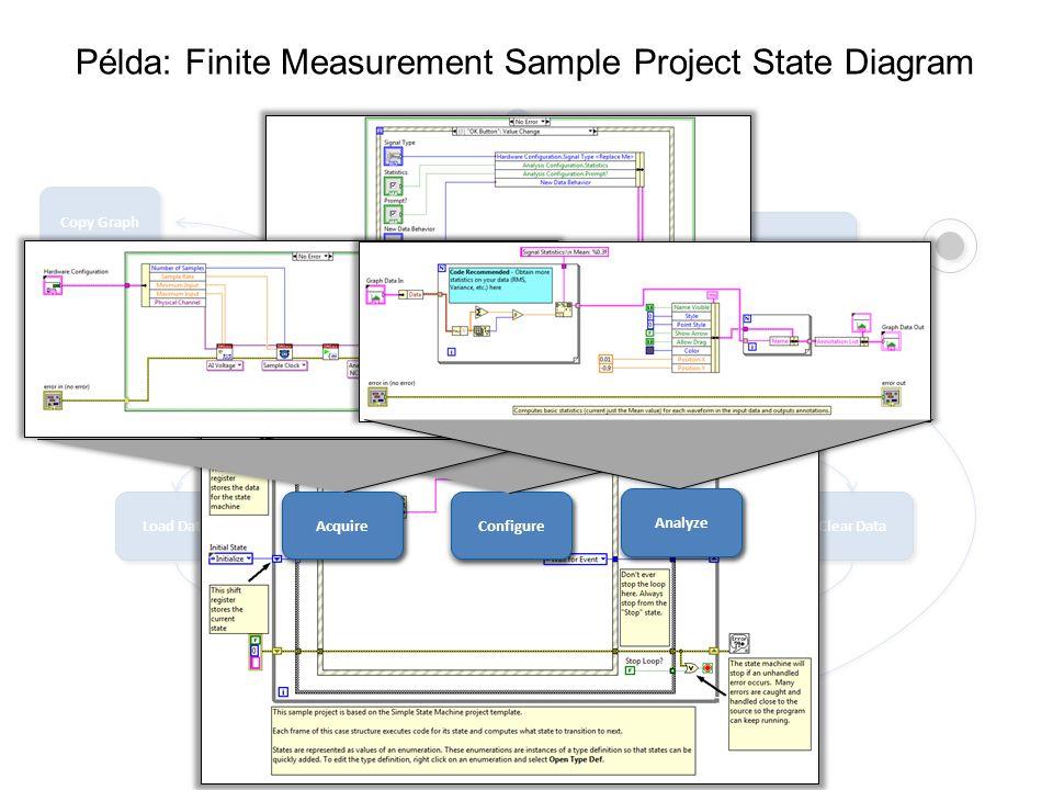 Initialize Wait for Event Update UI Configure Acquire Load Data Clear Data Analyze Stop Save Data Export Data Copy Graph Példa: Finite Measurement Sample Project State Diagram