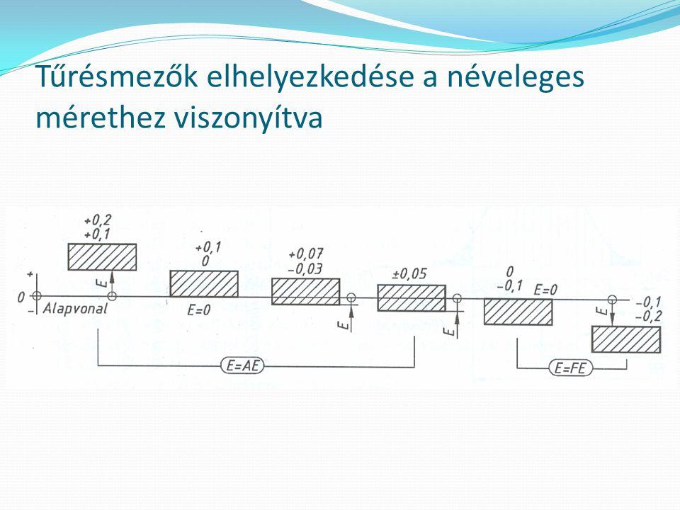 Tűrésértékek megadásának lehetőségei A műszaki rajzokon a tűrések megadhatók: Jelölés nélkül Számértékkel előírva ISO tűrésjelekkel