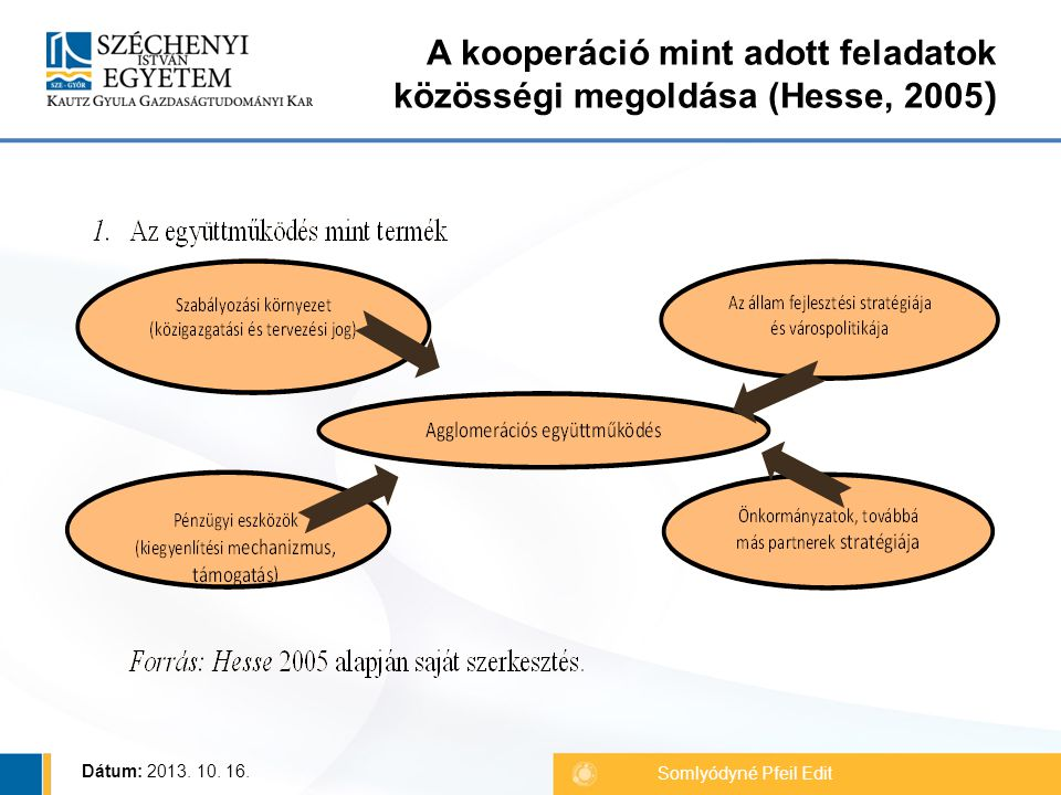 A kooperáció mint adott feladatok közösségi megoldása (Hesse, 2005 ) Somlyódyné Pfeil Edit Dátum: 2013.
