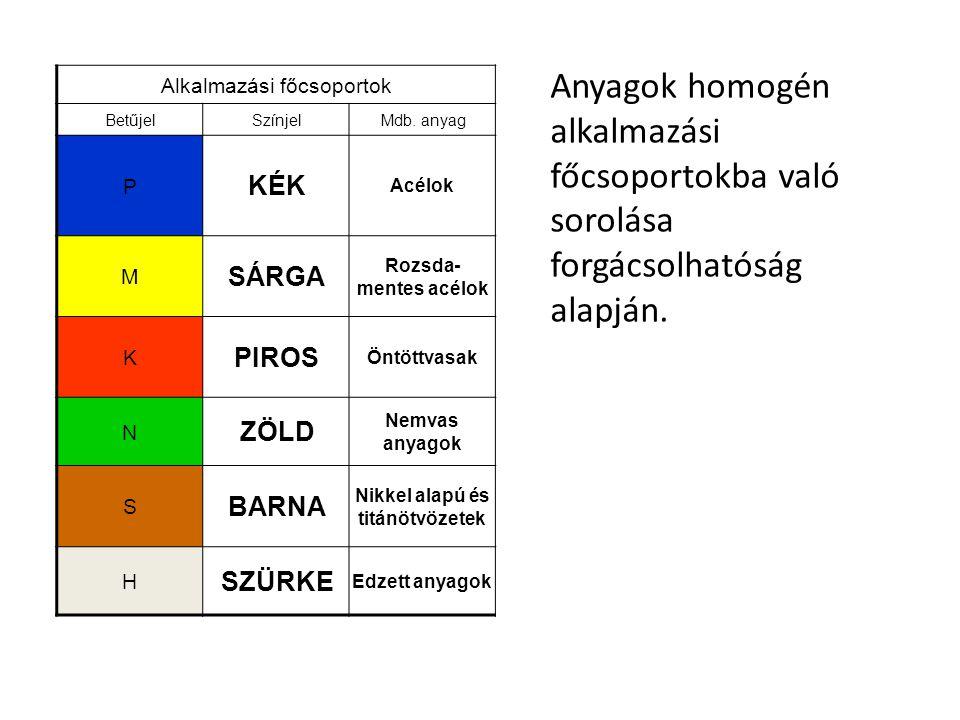 Alkalmazási főcsoportok BetűjelSzínjelMdb.