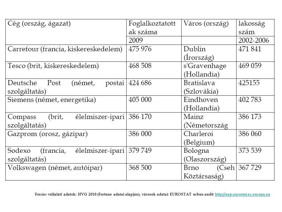 Cég (ország, ágazat) Foglalkoztatott ak száma Város (ország)lakosság szám 20092002-2006 Carrefour (francia, kiskereskedelem)475 976Dublin (Írország) 471 841 Tesco (brit, kiskereskedelem)468 508s Gravenhage (Hollandia) 469 059 Deutsche Post (német, postai szolgáltatás) 424 686Bratislava (Szlovákia) 425155 Siemens (német, energetika)405 000Eindhoven (Hollandia) 402 783 Compass (brit, élelmiszer-ipari szolgáltatás) 386 170Mainz (Németország 386 173 Gazprom (orosz, gázipar)386 000Charleroi (Belgium) 386 060 Sodexo (francia, élelmiszer-ipari szolgáltatás) 379 749Bologna (Olaszország) 373 539 Volkswagen (német, autóipar)368 500Brno (Cseh Köztársaság) 367 729 Forrás: vállalati adatok: HVG 2010 (Fortune adatai alapján), városok adatai: EUROSTAT urban audit http://epp.eurostat.ec.europa.euhttp://epp.eurostat.ec.europa.eu
